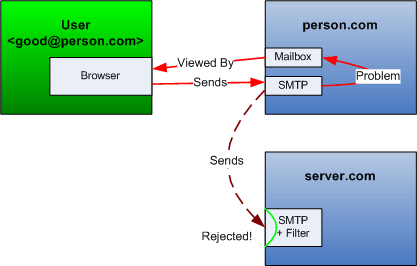 Diagram of a mail server rejecting a genuine message