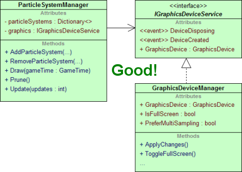 UML diagram showing the particle system accessing the graphics device through an interface