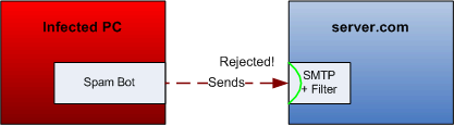 Diagram of a mail server rejecting spam while it is being sent