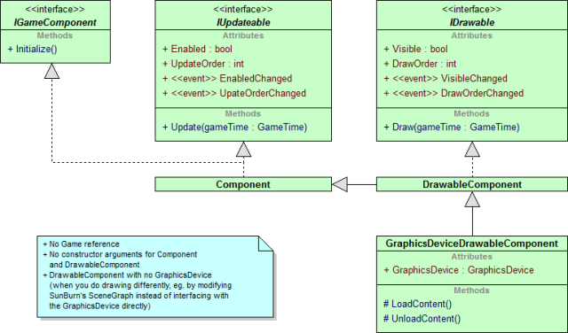 UML class diagram of my new Component, DrawableComponent and GraphicsDeviceDrawableComponent classes