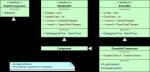 UML diagram of the old Nuclex GameComponent design