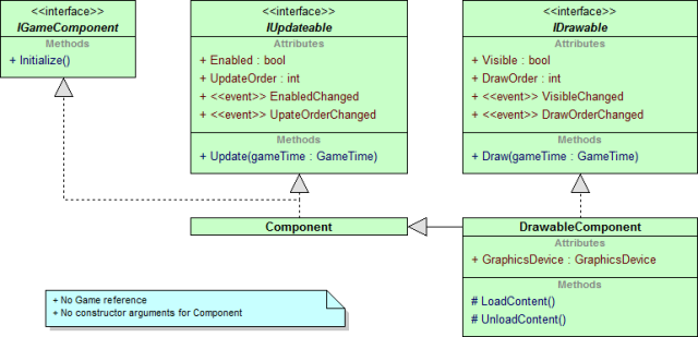UML class diagram of my earlier Component and DrawableComponent classes