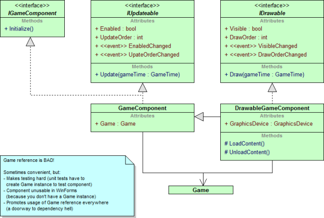 UML class diagram of the GameComponent and DrawableGameComponent classes