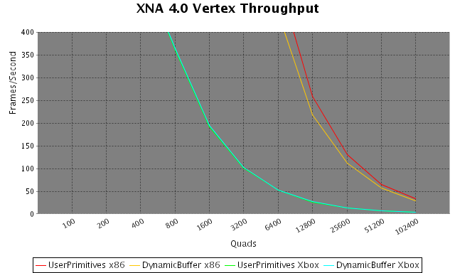 Chart showing the PrimitiveBatch benchmark results in XNA 4.0, clipped to 500 FPS
