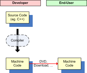 Image showing how source code is transformed into machine code