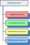 Diagram of a series of example GameComponents for XNA