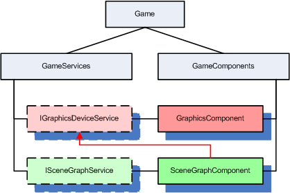 Image illustrating how a component accesses another component through its service